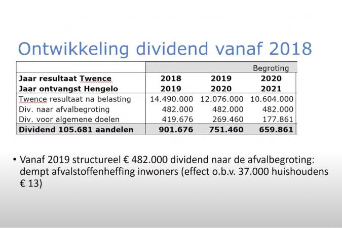 20210415 divident twence ontwikkeling gemeente hengelo