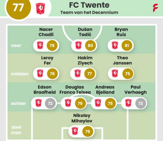 FC Twente Teamkaart 2